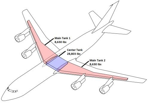 Why is fuel stored in the wings of aircraft?
